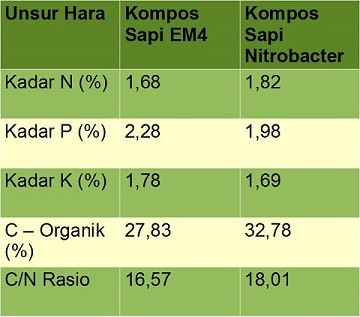 pupuk kancang sapi em4 vs nitrobacter