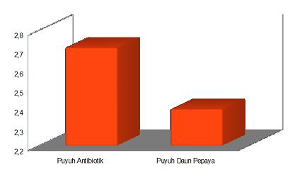 grafik konversi ransum daun pepaya sebagai antibiotik pada puyuh