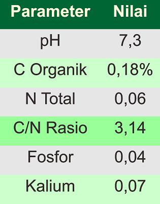 hasil pupuk organik cair dengan em4