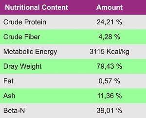 quail feed formula