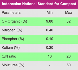standard quality of cow manure compost