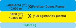 how to calculate the ferilizer needed by napier grass