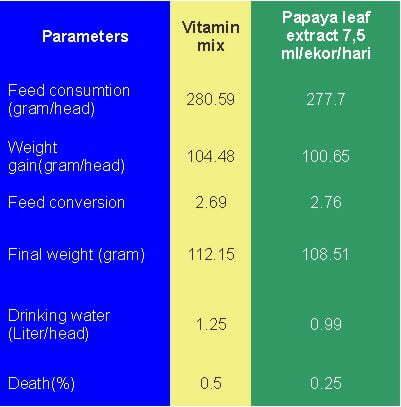 natural vitamin for quails